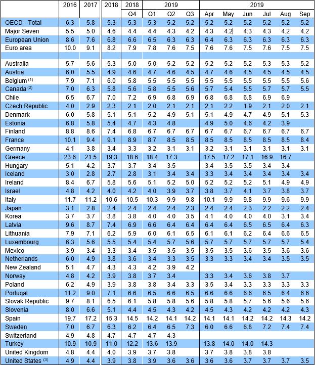 Dados desemprego OCDE setembro 2019